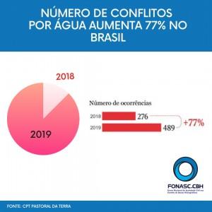 NÚMERO DE CONFLITOS POR ÁGUA AUMENTA 77% NO BRASIL, APONTA RELATÓRIO DA PASTORAL DA TERRA